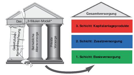 Versicherungsagentur Schortens Versicherungsmakler Friesland